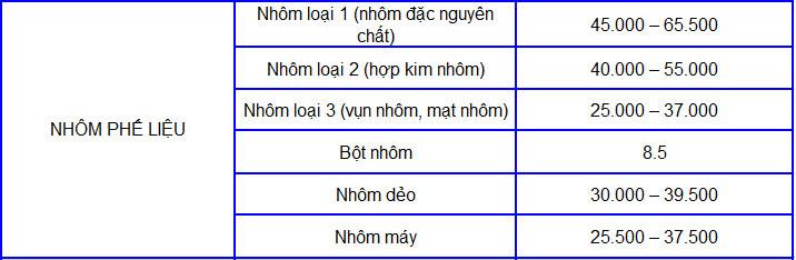 bang-gia-nhom